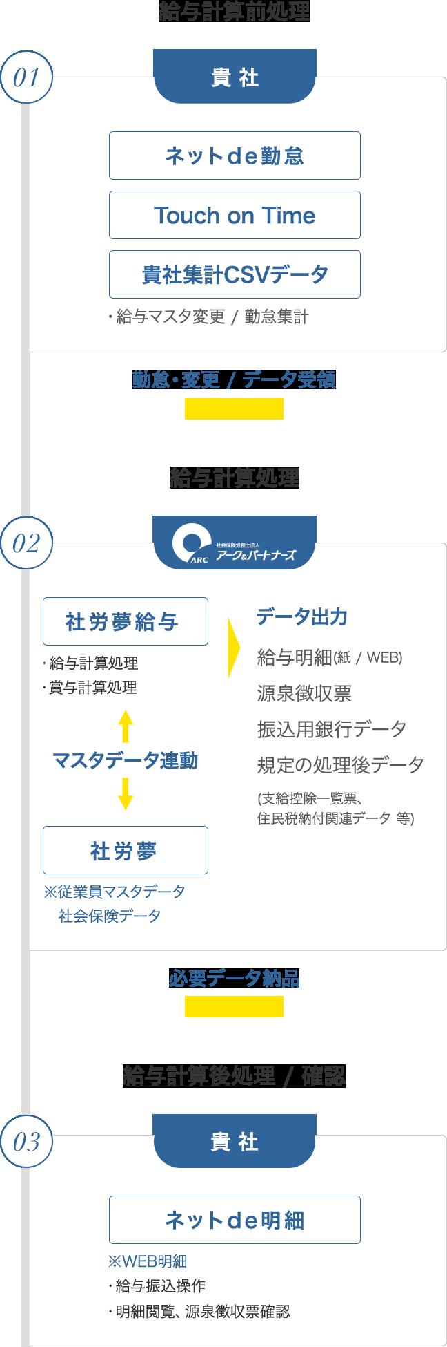 徴収 顧問 源泉 票 de ネット